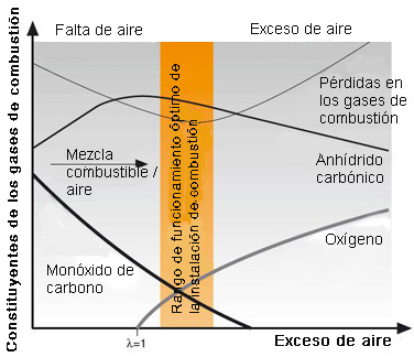 Análisis de gases para optimizar la combustión  333_02_13