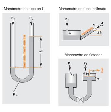 Instrumentos de medici n de la presi n de l quidos for Manometro para medir presion de agua